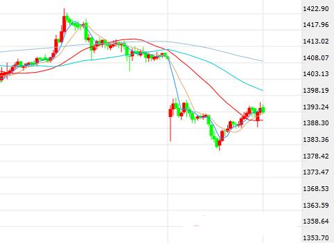 数据意外传佳音美元短线跳涨 美股涨势如虹