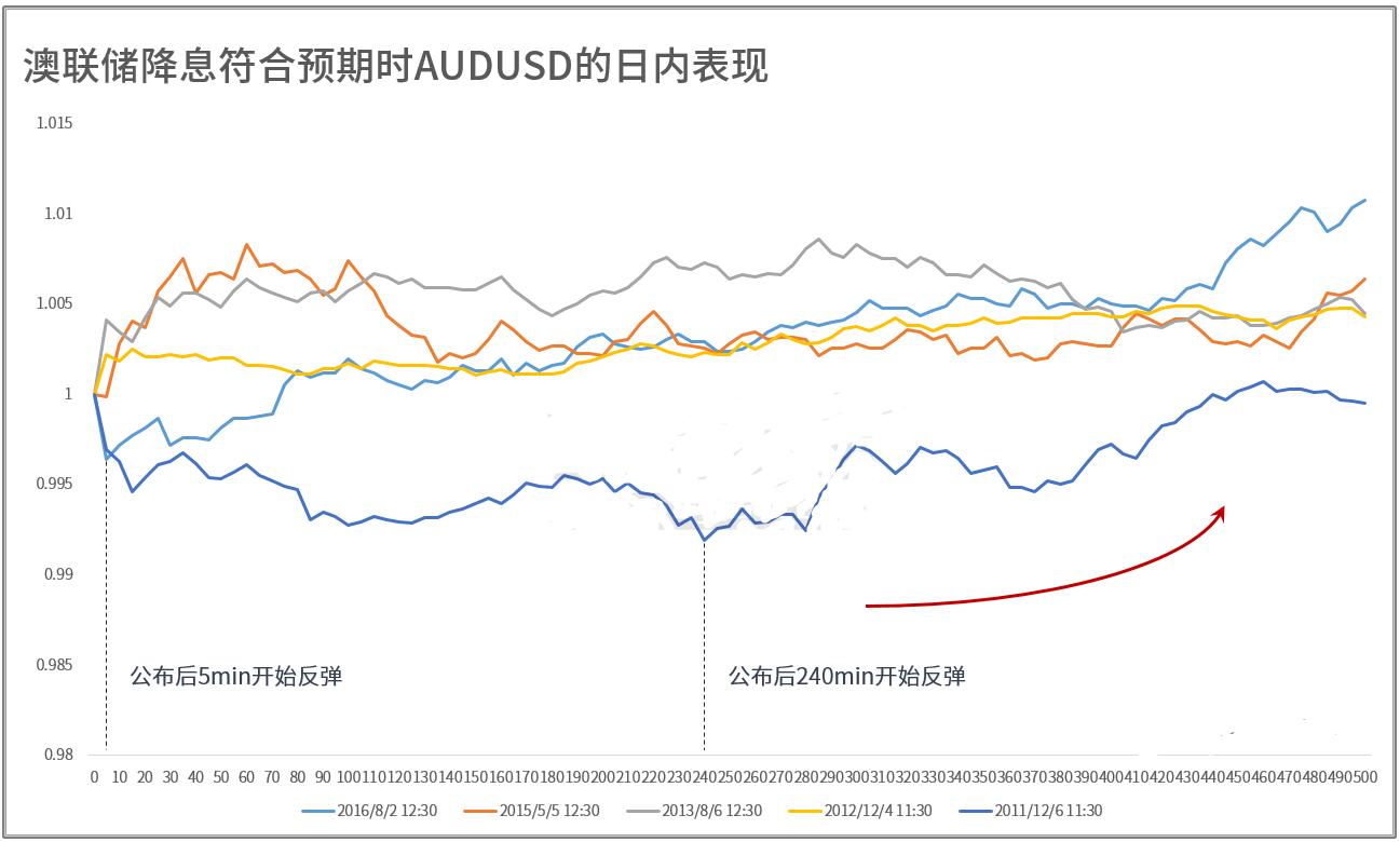 """澳联储降息""""板上钉钉"""" 澳元兑美元或不跌反涨"""