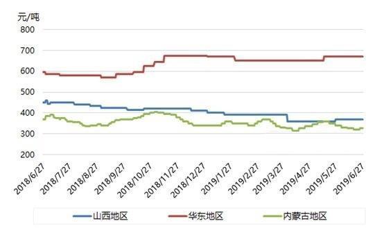 动力煤:上半年行情震荡偏弱收尾