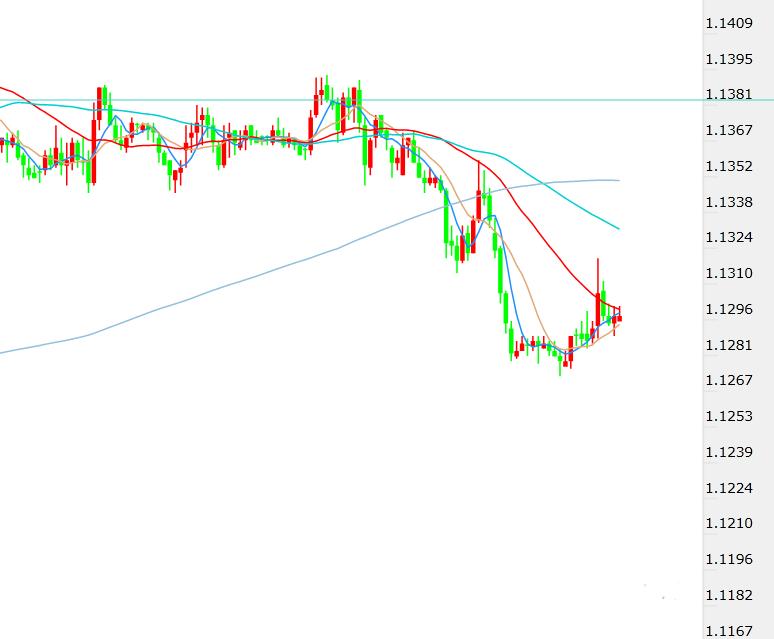 风险仍在酝酿 市场小幅骚动 欧元 英镑 日元最新分析
