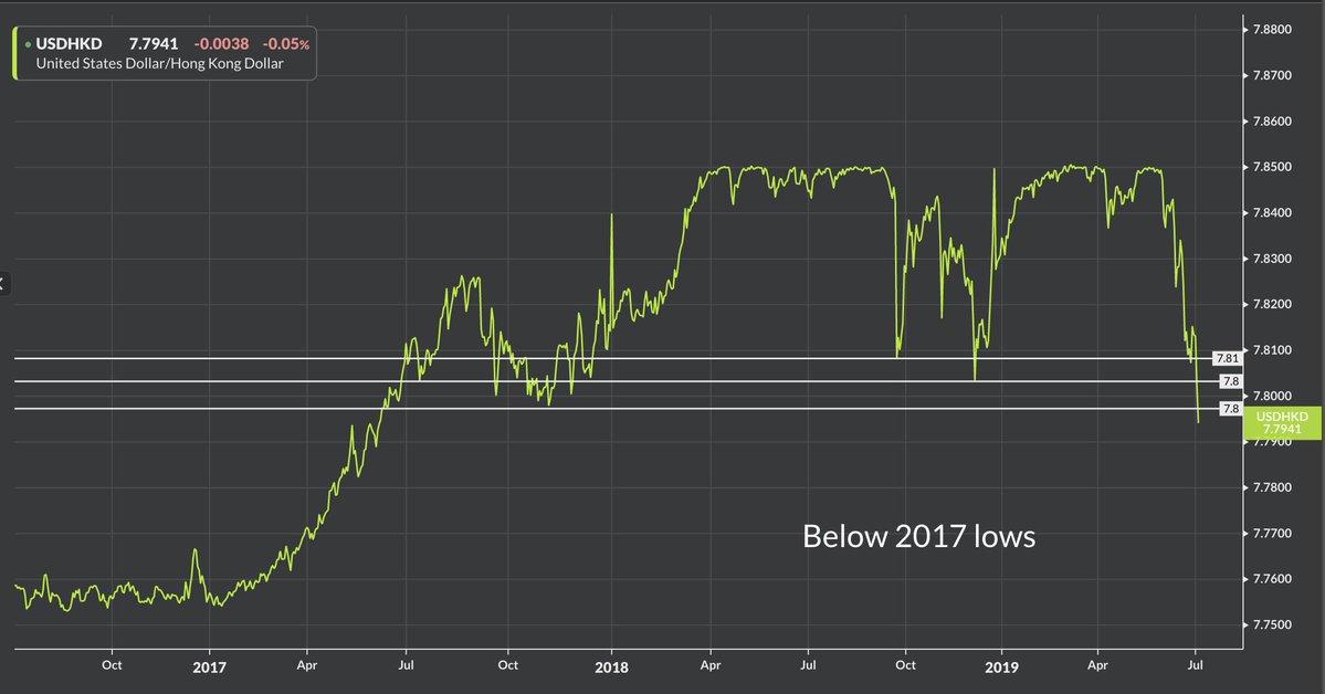 港元早盘飙升近160点!美元兑港元刷新2017年5月以来新低
