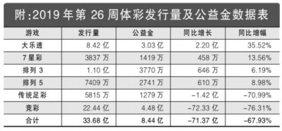 2019年第26周彩市回顾:单周筹集公益金8.44亿