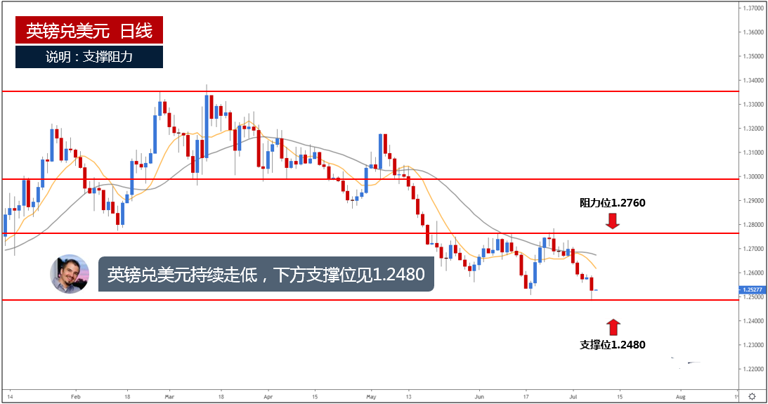 强劲非农助美元一飞冲天 欧元 英镑 日元一周走势分析