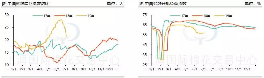 中美贸易磋商重启 纱线价格震荡上涨