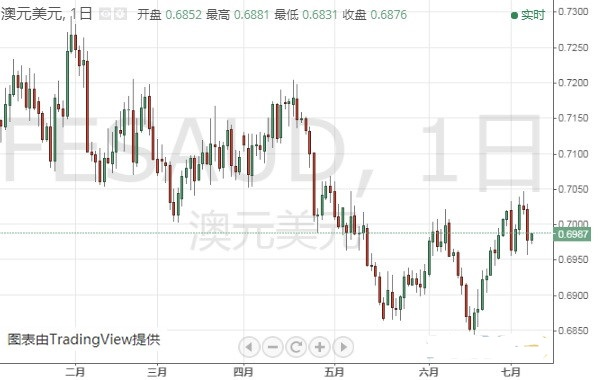 欧元 美元指数 英镑 日元和澳元最新技术前景分析