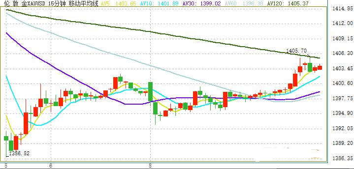 欧元 英镑 日元和澳元最新日内交易分析