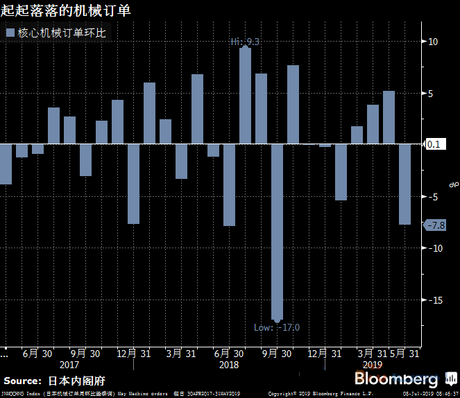 日本资本支出下滑 机械订单半年首次下降 日银维持极低利率不变