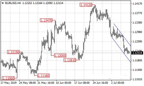 欧元 英镑 澳元 日元和加元最新日内走势预测