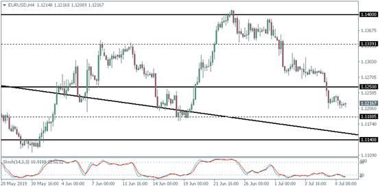 欧元 英镑及黄金日内技术分析