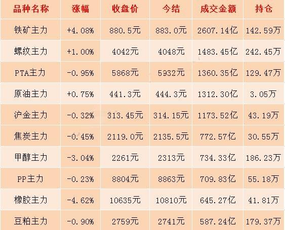 7月9日期市收评:铁矿石期货大幅反弹 盘中一度涨逾6%