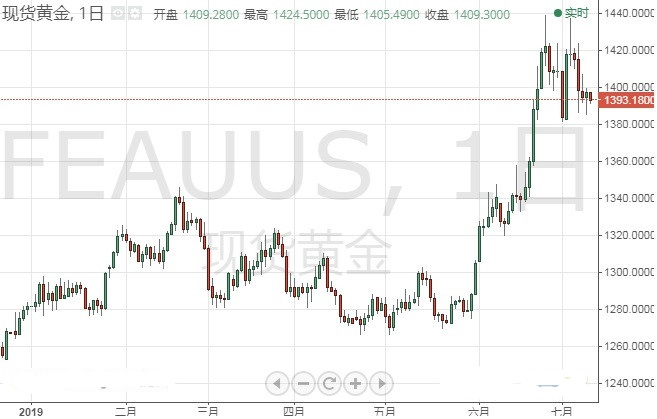 今晚市场行情恐提前上演 英镑 日元和澳元最新技术前景分析