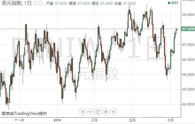 鲍威尔国会作证恐引爆全球市场美元多头能否有惊喜?