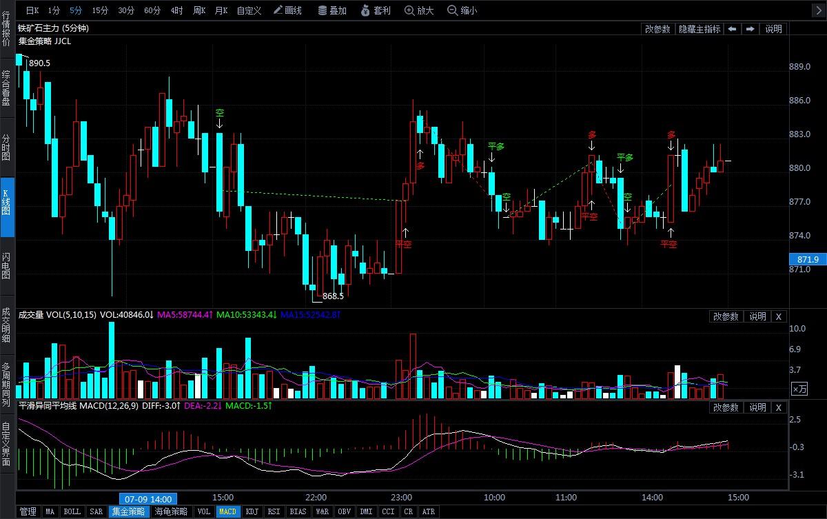 7月10日期货软件走势图综述:铁矿石期货主力跌0.23%