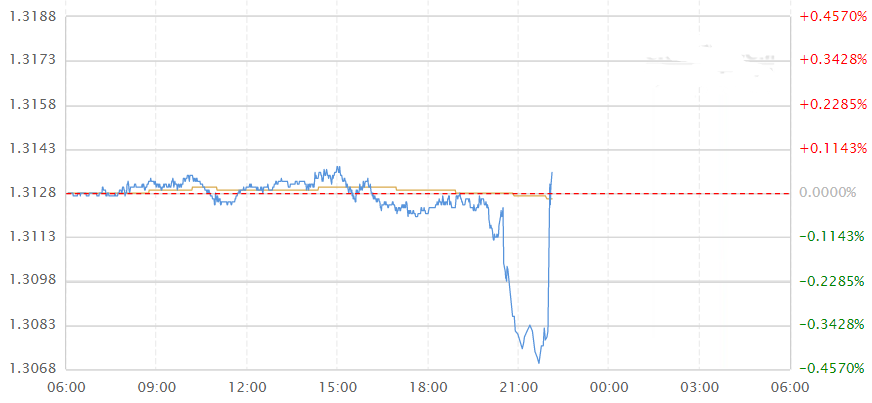 加拿大央行维持利率不变 美元兑加元短线上扬逾50点