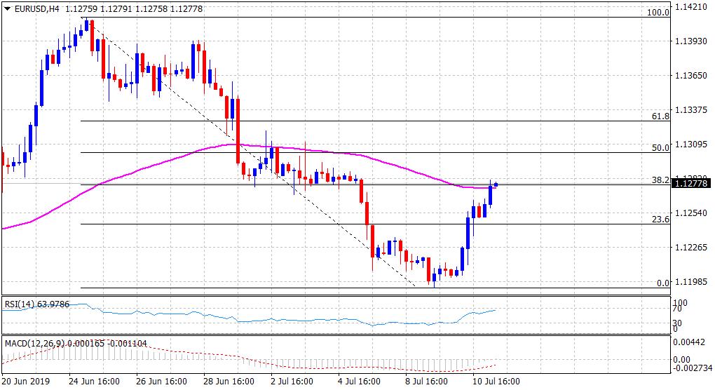 今晚美国通胀和欧银纪要齐袭! 警惕欧元重陷跌势