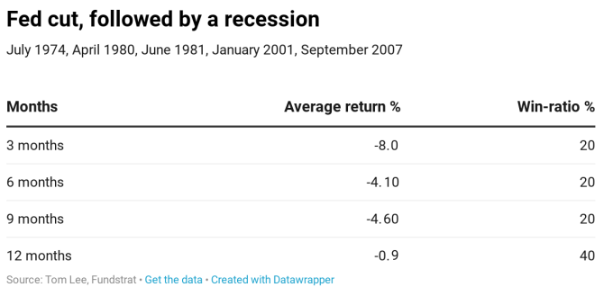 美联储本月降息究竟是福是祸?华尔街看法分歧!