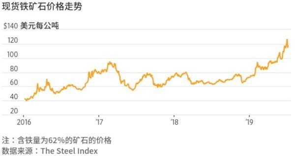 铁矿石价格累计飙升逾68% 是否能进一步走高?
