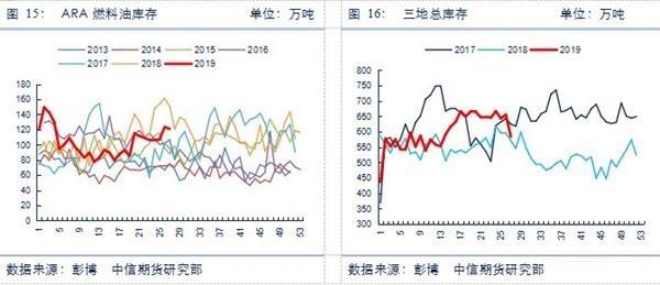 基本面利好 燃料油期货放量涨停
