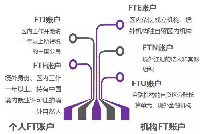 光大银行上线海南FT账户系统