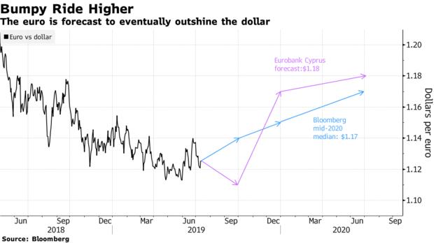 美联储降息 美元将会走向终结
