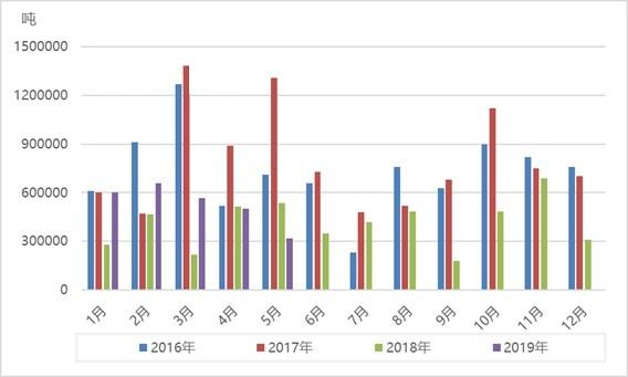 煤炭進出口年中分析 預計下半年較上半年或將相差不大