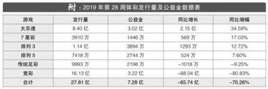 2019年第28周彩市回顾:单周筹集公益金7.28亿