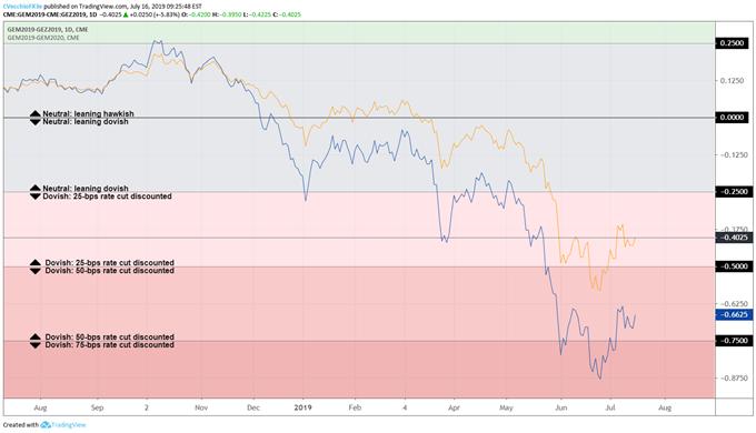 美联储降息三次预期下调 美元指数测试下行压力线