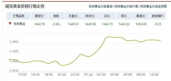 今日现货黄金价格走势分析(2019年7月19日)