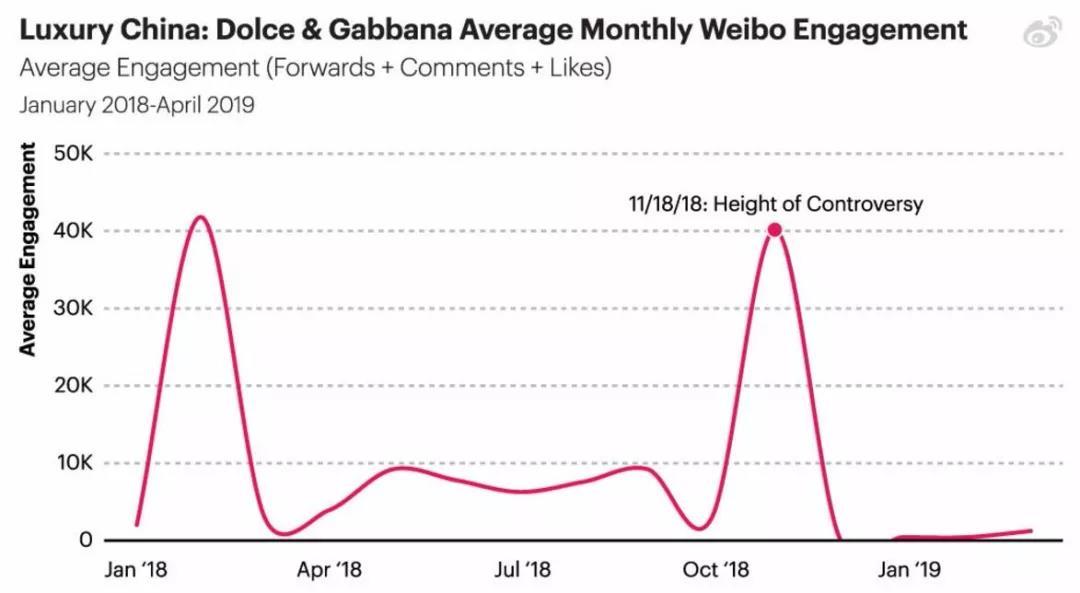Dolce & Gabbana在中国仍遭到抵制