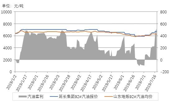 國內成品油市場出現反彈 陜西與山東地煉汽油價格走勢略有分化