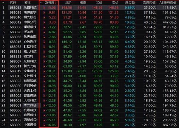 科创板第二日股价回调更加平稳 为什么第一天会暴涨?