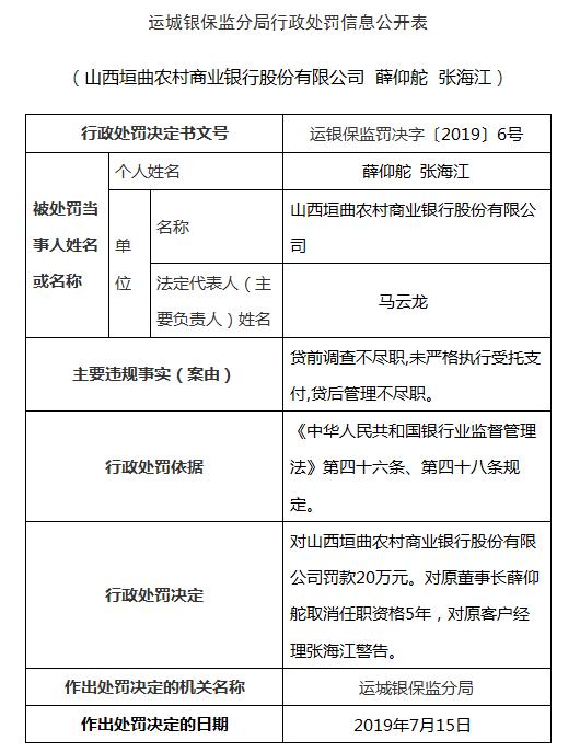 山西垣曲农商行三宗违法被罚 原董事长被取消5年任职资格