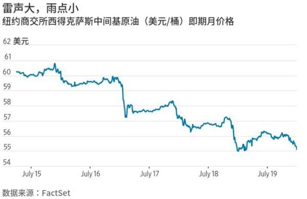反常!油價持續穩步下跌 市場并不在意中東局勢