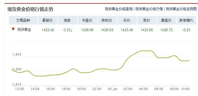 今日国际黄金价格走势分析(2019年7月30日)