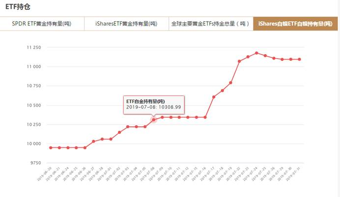 7月31日iShares白银ETF持仓量查询