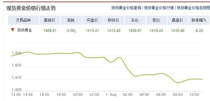 今日国际黄金价格走势分析(2019年8月1日)