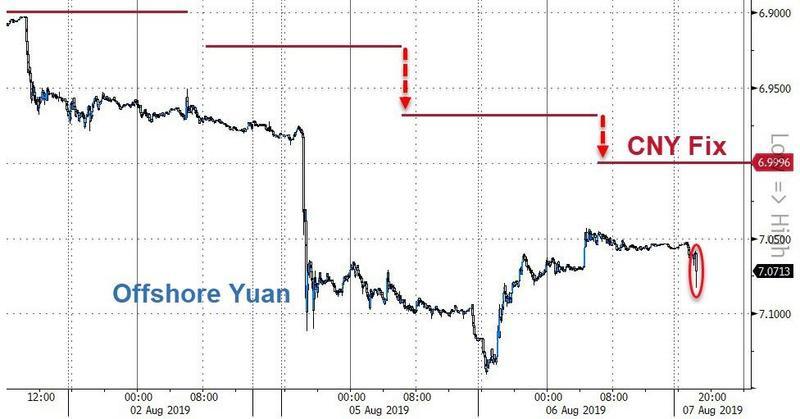 市场开始聚焦这一关键 留意人民币中间价!