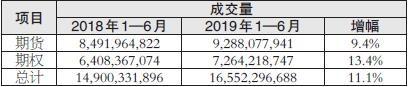 上半年衍生品市场统计报告:期货和期权成交量延续双位数增长