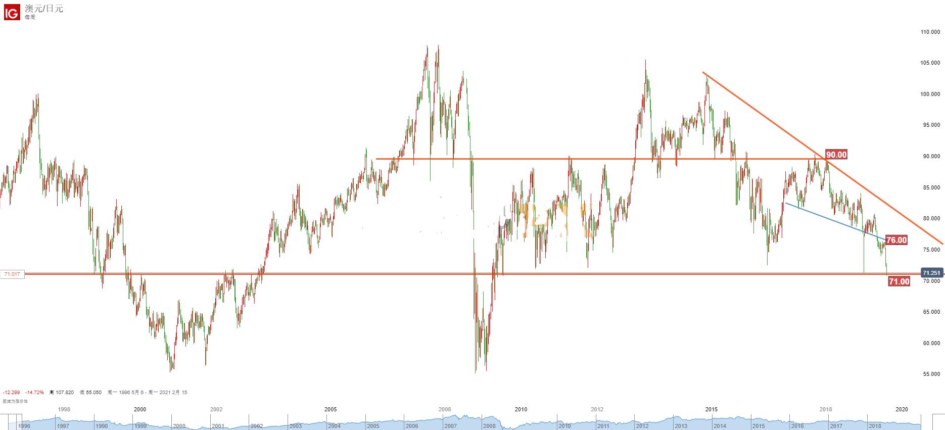 一天内三家央行降息 央行宽松风暴席卷全球 日元汇率走势分析