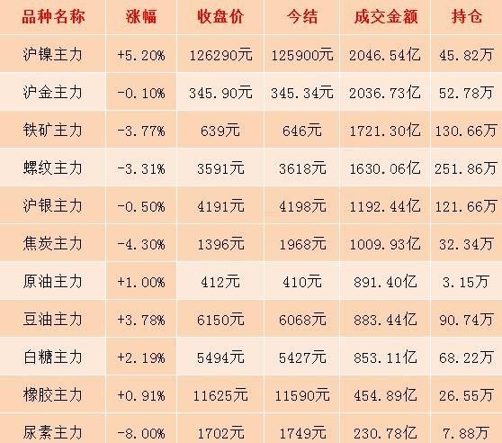 8月9日期市收評:尿素期貨上市首日觸及跌停板 主力合約跌幅達8%