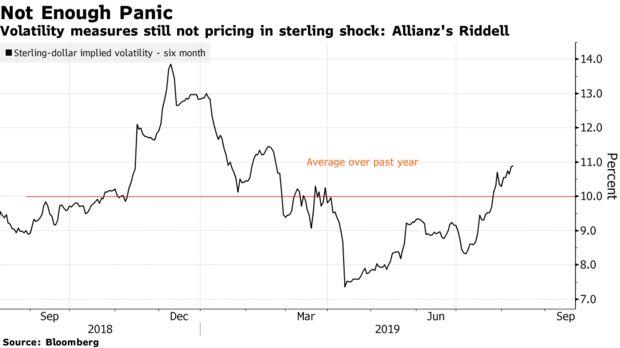 英国与欧盟还在玩胆小鬼博弈 英镑汇率跌至平价却已不再遥远