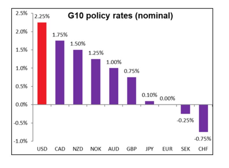 更大降息空间施压美元 欧元反攻机会来了!