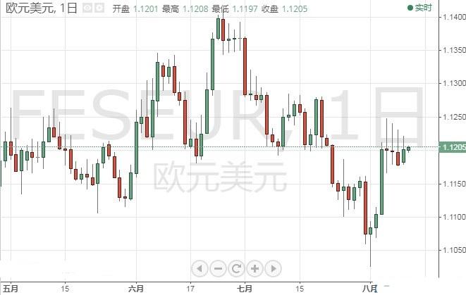 """""""恐怖数据""""携美国CPI强势来袭 欧元 英镑 日元技术前景分析"""