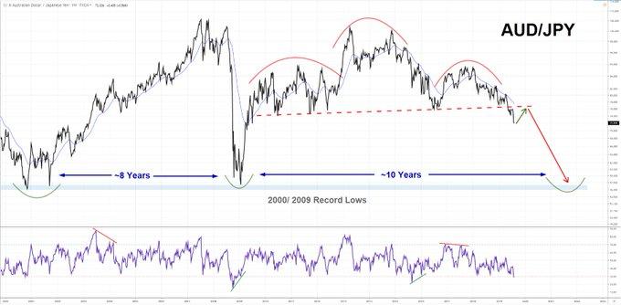若投资者打算做多日元 近期或可留意这两大交叉盘!