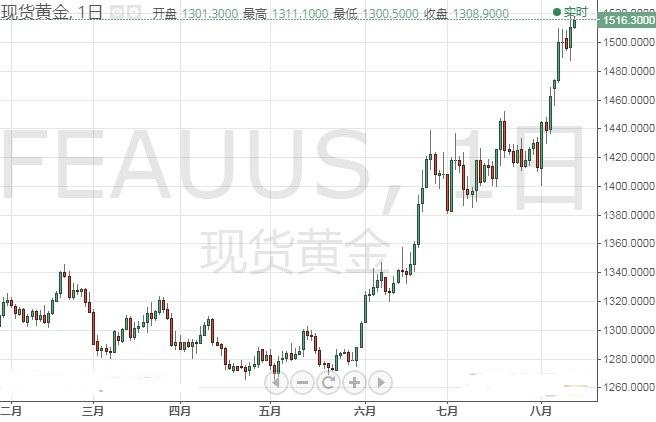 阿根廷市场崩盘点燃避险 美元指数 欧元和日元技术前景分析