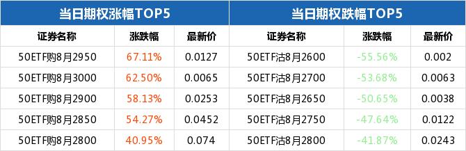 50ETF期权当日有124个合约正在交易 50ETF购8月2950涨幅最大