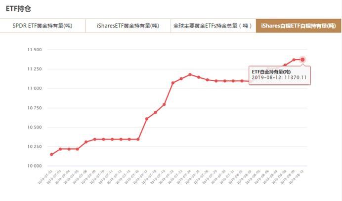 iShares白银ETF持仓量查询(8月12日)