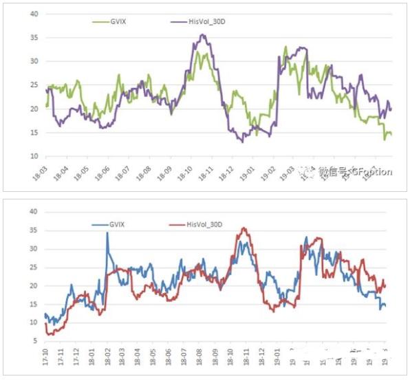 标的高开后持续上行 期权市场偏空态度消退情绪回暖