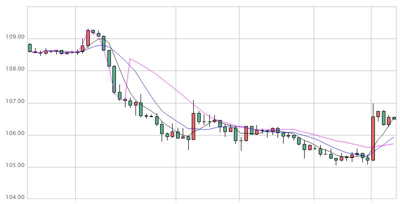 小心!市场避险或卷土重来 美元兑日元后市料迎更大抛售?