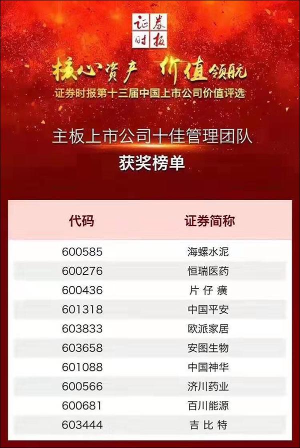 海螺水泥获第十三届中国上市公司主板价值百强前十强
